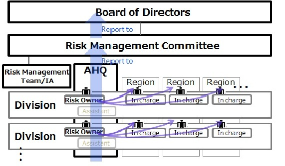 Risk management issues have been at an all-time high. Boards can continue to expect risk management to be an increasingly challenging part of board decision-making. There is a lot at stake with poor risk management practices. The impact will be felt from the top to the bottom and transcend across the board, management, and stakeholders.